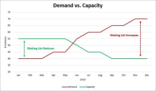 Demand versus capacity graph.