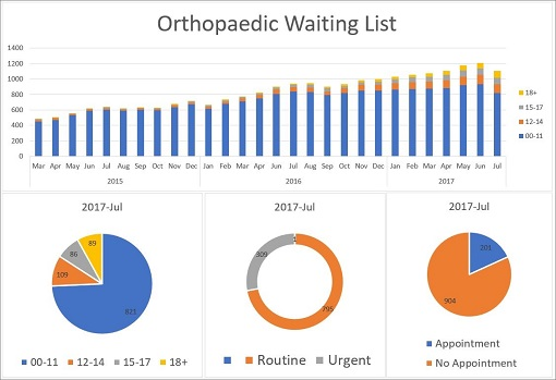 Orthopaedic waiting list dashboard.